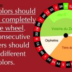 The secrets of American, European roulette wheel
